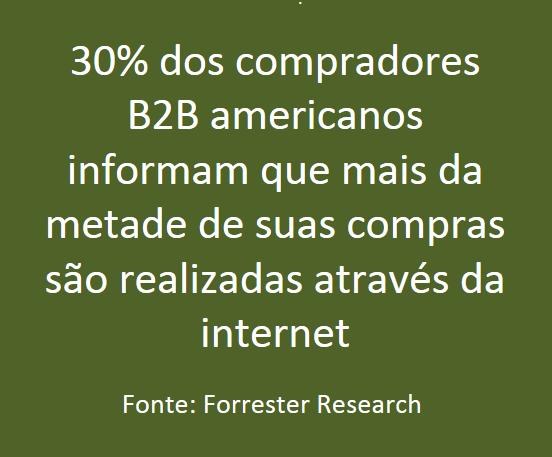 Forrester Research - Dados sobre o Mercado B2B